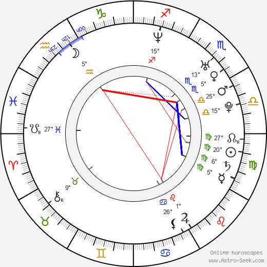 Lior Shamriz birth chart, biography, wikipedia 2019, 2020