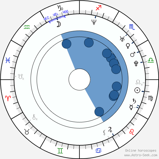 Lukáš Došek wikipedia, horoscope, astrology, instagram