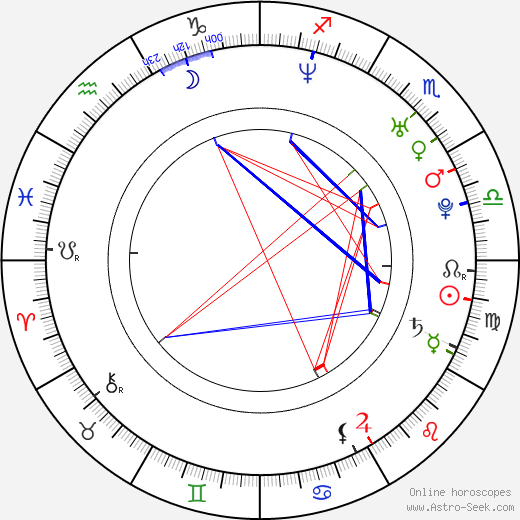 Lukáš Došek birth chart, Lukáš Došek astro natal horoscope, astrology