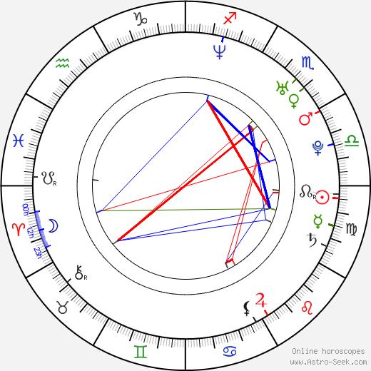 Martin Preiss astro natal birth chart, Martin Preiss horoscope, astrology