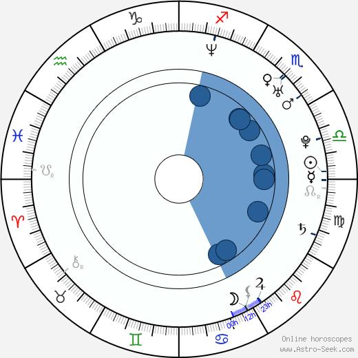 Martina Gavriely wikipedia, horoscope, astrology, instagram