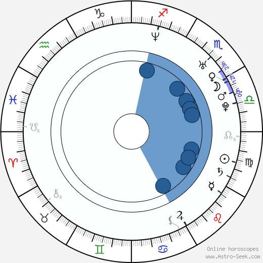 Mathew Horne wikipedia, horoscope, astrology, instagram