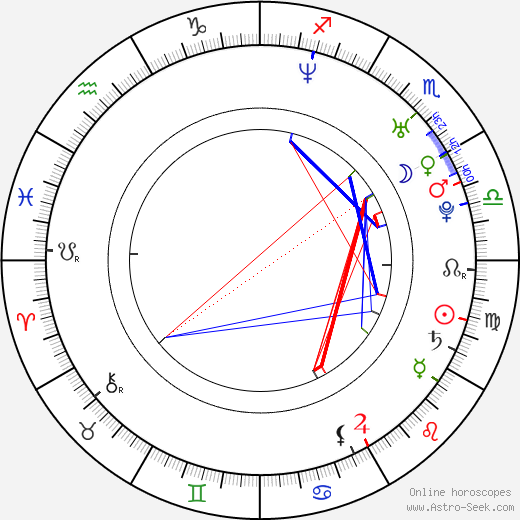 Natalia Cigliuti birth chart, Natalia Cigliuti astro natal horoscope, astrology