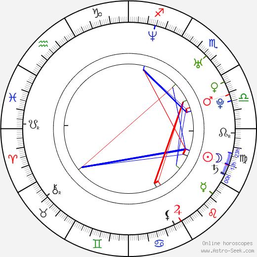 Natalie Nicole Alvarado birth chart, Natalie Nicole Alvarado astro natal horoscope, astrology