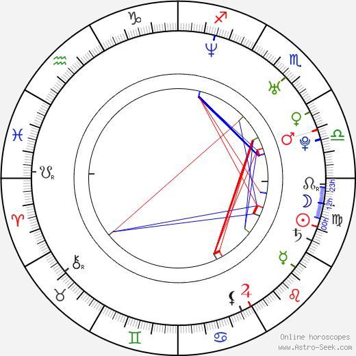 Nichole Hiltz birth chart, Nichole Hiltz astro natal horoscope, astrology