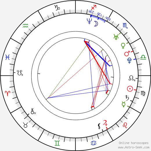 Noah Abrams день рождения гороскоп, Noah Abrams Натальная карта онлайн