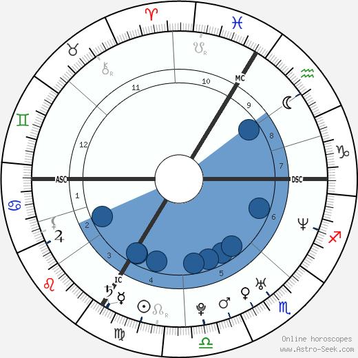 Olga Gromyko wikipedia, horoscope, astrology, instagram