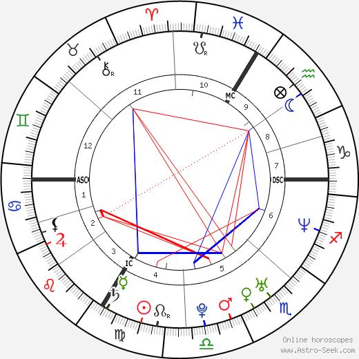 Olga Gromyko tema natale, oroscopo, Olga Gromyko oroscopi gratuiti, astrologia
