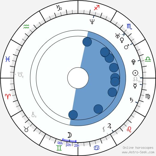 Parkpoom Wongpoom wikipedia, horoscope, astrology, instagram