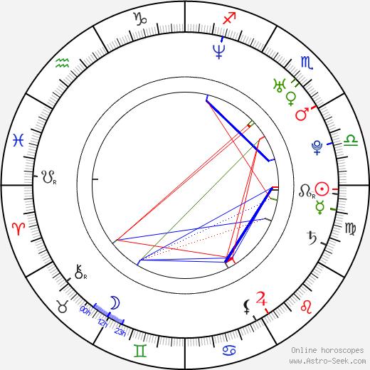 Paulo Costanzo astro natal birth chart, Paulo Costanzo horoscope, astrology