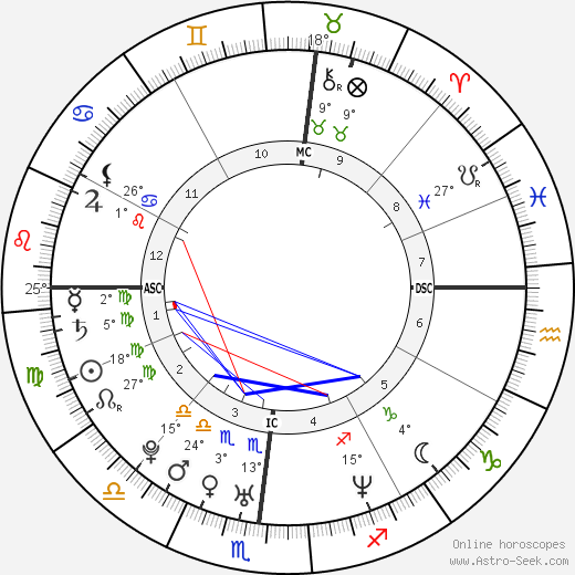 Pebbles Santiago birth chart, biography, wikipedia 2020, 2021