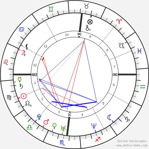 Pebbles Santiago birth chart, Pebbles Santiago astro natal horoscope, astrology