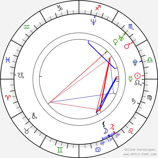Peter Fóra birth chart, Peter Fóra astro natal horoscope, astrology