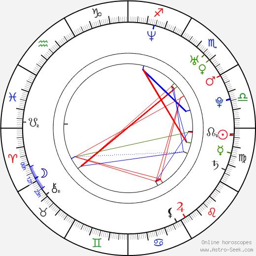 Ramin Karimloo birth chart, Ramin Karimloo astro natal horoscope, astrology