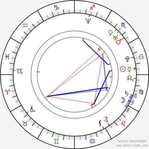 Ron Wells birth chart, Ron Wells astro natal horoscope, astrology