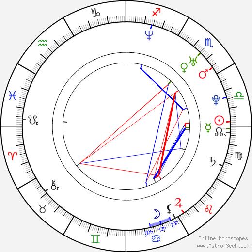Rossif Sutherland astro natal birth chart, Rossif Sutherland horoscope, astrology