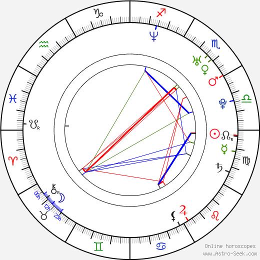 Sarit Hadad birth chart, Sarit Hadad astro natal horoscope, astrology