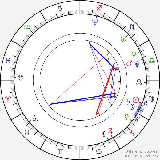 Shin-chul Kang birth chart, Shin-chul Kang astro natal horoscope, astrology