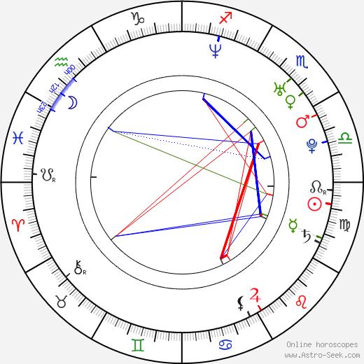 Silvia Navarro astro natal birth chart, Silvia Navarro horoscope, astrology