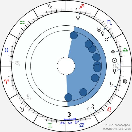 Tereza Novotná wikipedia, horoscope, astrology, instagram