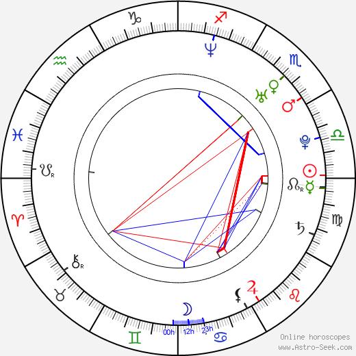 Tereza Novotná birth chart, Tereza Novotná astro natal horoscope, astrology