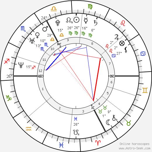 Vanessa Gusmeroli birth chart, biography, wikipedia 2019, 2020