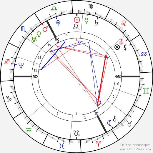 Vanessa Gusmeroli astro natal birth chart, Vanessa Gusmeroli horoscope, astrology