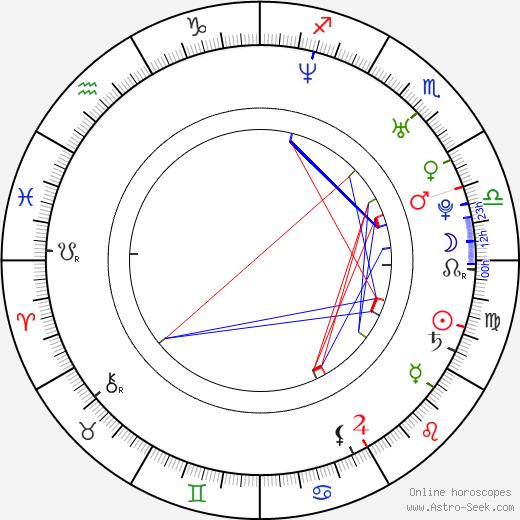 Wes Bentley birth chart, Wes Bentley astro natal horoscope, astrology