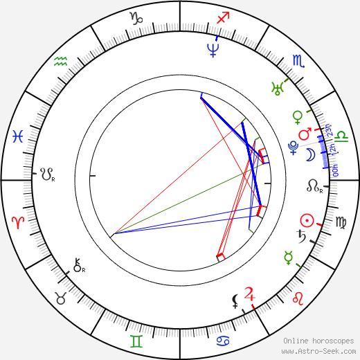 Yu Nan birth chart, Yu Nan astro natal horoscope, astrology