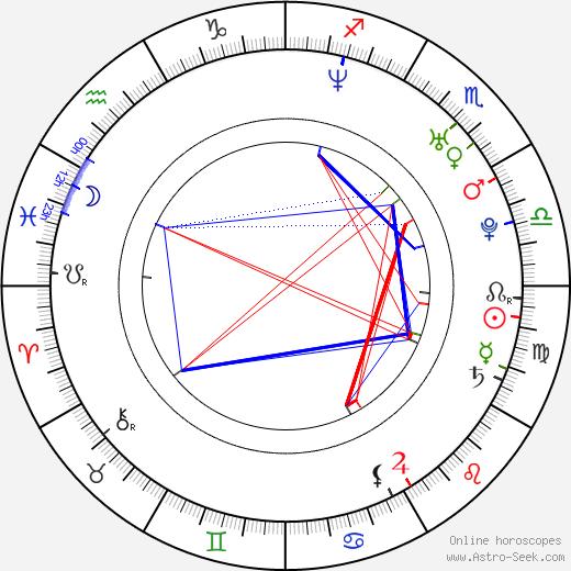 Zach Filkins birth chart, Zach Filkins astro natal horoscope, astrology