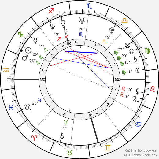 Aaliyah birth chart, biography, wikipedia 2019, 2020