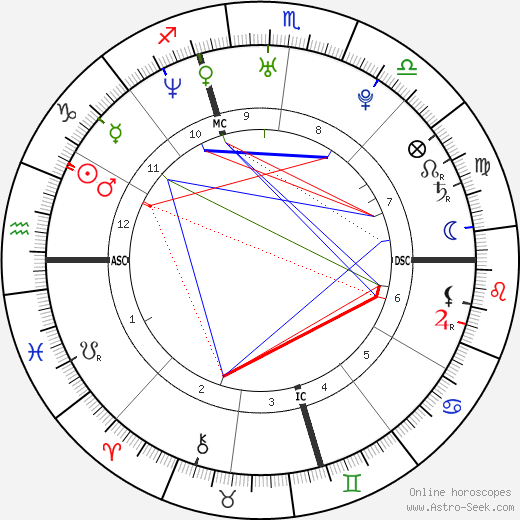 Aaliyah birth chart, Aaliyah astro natal horoscope, astrology