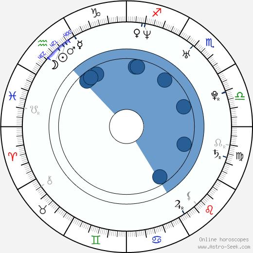 Ainslie Henderson wikipedia, horoscope, astrology, instagram
