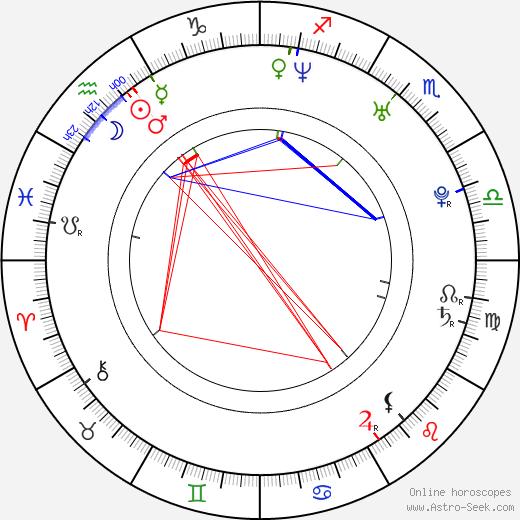 Angelique Cabral tema natale, oroscopo, Angelique Cabral oroscopi gratuiti, astrologia