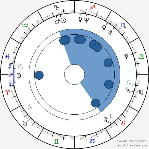 Anna Ammirati wikipedia, horoscope, astrology, instagram