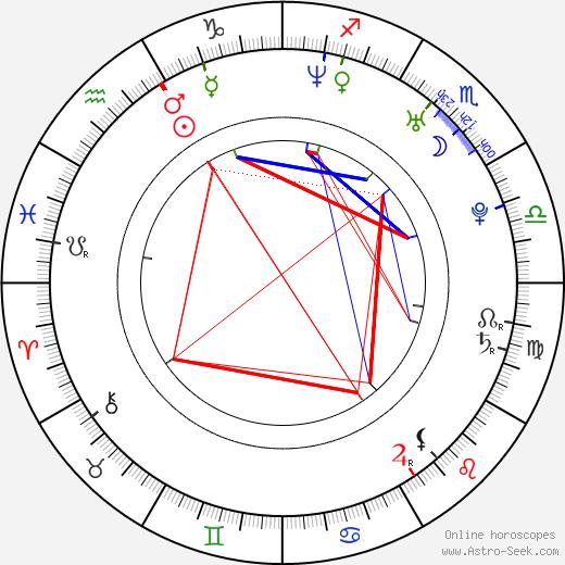 Anna Jimskaia astro natal birth chart, Anna Jimskaia horoscope, astrology