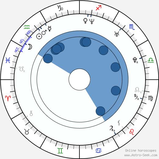 April Scott wikipedia, horoscope, astrology, instagram
