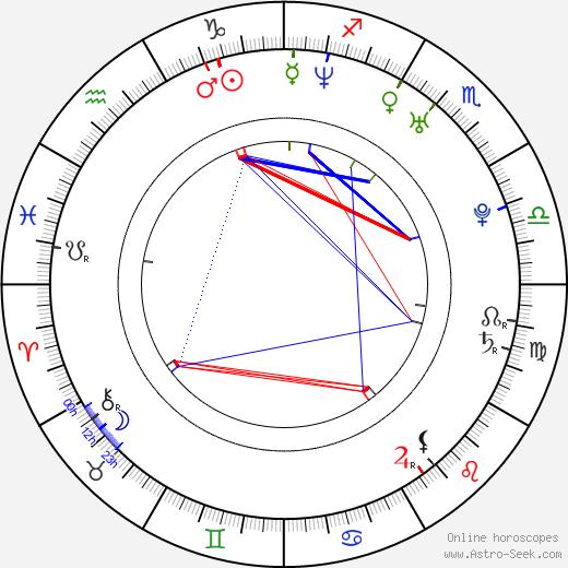 Bipasha Basu birth chart, Bipasha Basu astro natal horoscope, astrology