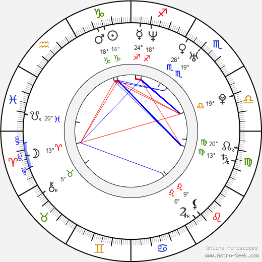 Boris Undorf birth chart, biography, wikipedia 2018, 2019