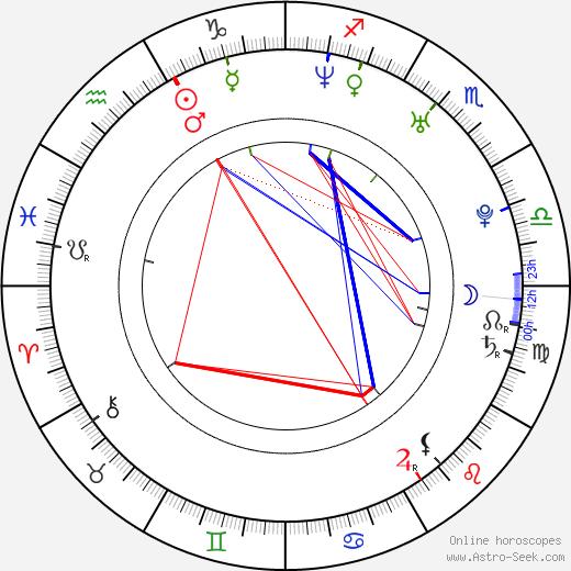 Брайан Джионта Brian Gionta день рождения гороскоп, Brian Gionta Натальная карта онлайн