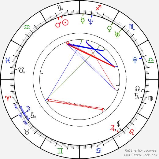 Камила Грей Camila Grey день рождения гороскоп, Camila Grey Натальная карта онлайн