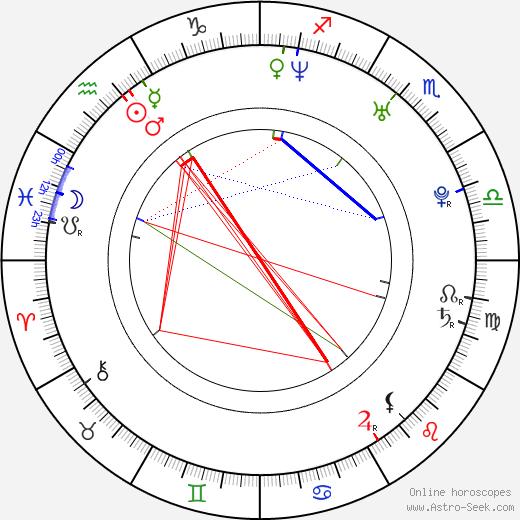 Carlos Latre birth chart, Carlos Latre astro natal horoscope, astrology