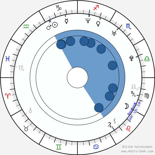 Chiara Grilli wikipedia, horoscope, astrology, instagram