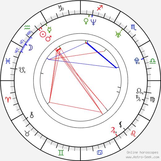 Daniel Wieleba birth chart, Daniel Wieleba astro natal horoscope, astrology