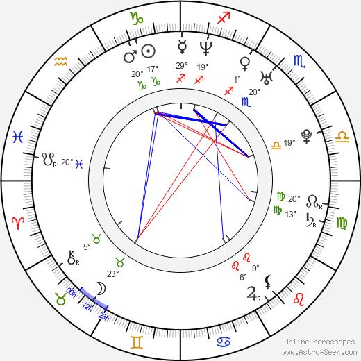 David Civera birth chart, biography, wikipedia 2020, 2021