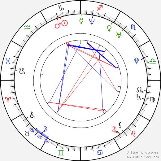 David Civera birth chart, David Civera astro natal horoscope, astrology