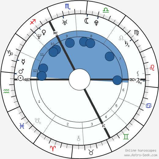 Élodie Navarre wikipedia, horoscope, astrology, instagram