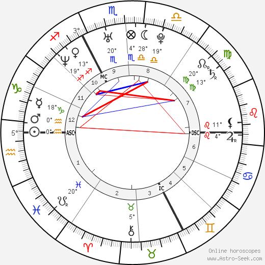 Élodie Navarre birth chart, biography, wikipedia 2019, 2020
