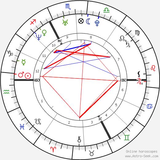 Élodie Navarre birth chart, Élodie Navarre astro natal horoscope, astrology