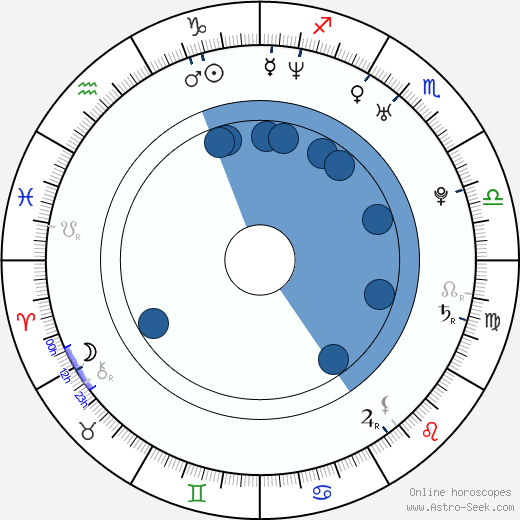 Erik Rusnak wikipedia, horoscope, astrology, instagram